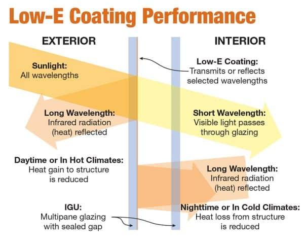 low-e coating windows